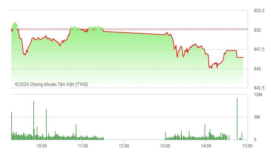 Chứng khoán ngày 18/8: Thiếu động lực, VN-Index tiếp tục điều chỉnh