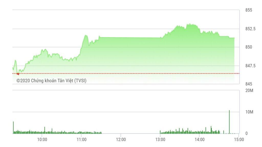 Chứng khoán ngày 19/8: HAG-HNG nổi sóng, VN-Index giữ mốc 850 điểm