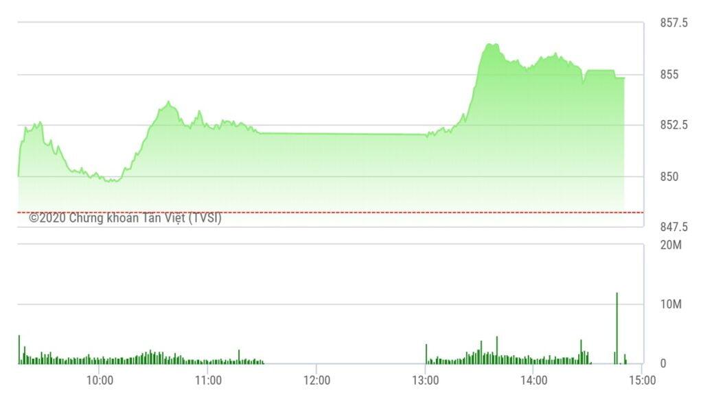 Chứng khoán ngày 21/8: Thị trường khởi sắc, nhóm phân bón nổi sóng