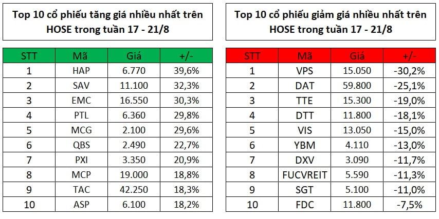 Top 10 cổ phiếu tăng, giảm giá mạnh nhất tuần 17 – 21/8