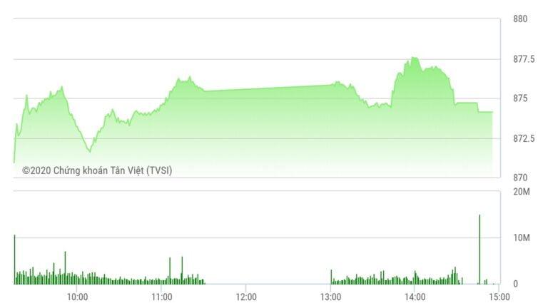 Chứng khoán ngày 25/8: VN-Index tăng vững, TCH giao dịch bứt phá