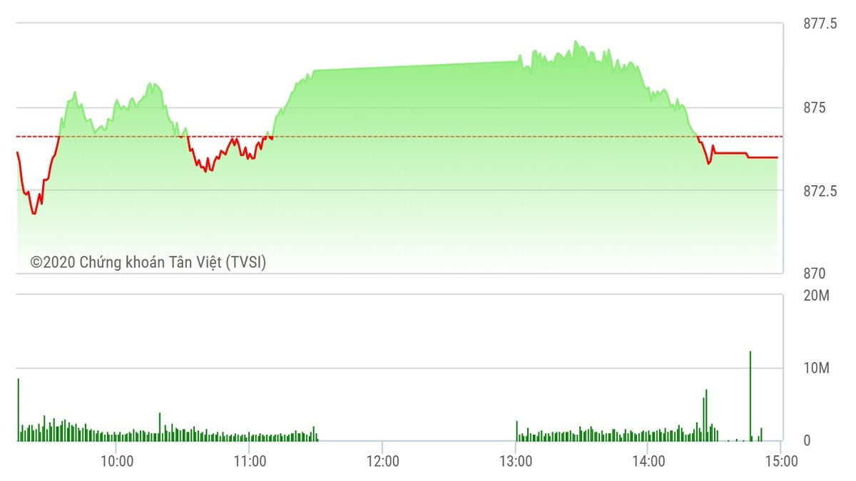 Chứng khoán ngày 26/8: VN-Index đứt chuỗi 3 phiên tăng liên tiếp
