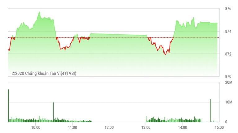 Chứng khoán ngày 27/8: PLX và FPT nâng đỡ, VN-Index tăng điểm trở lại