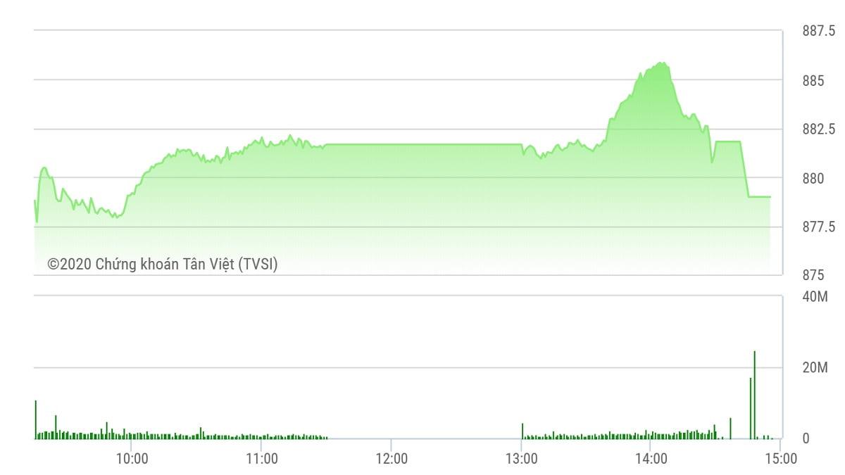 Chứng khoán ngày 28/8: Dòng tiền chảy mạnh, VN-Index vẫn lỡ mốc 880