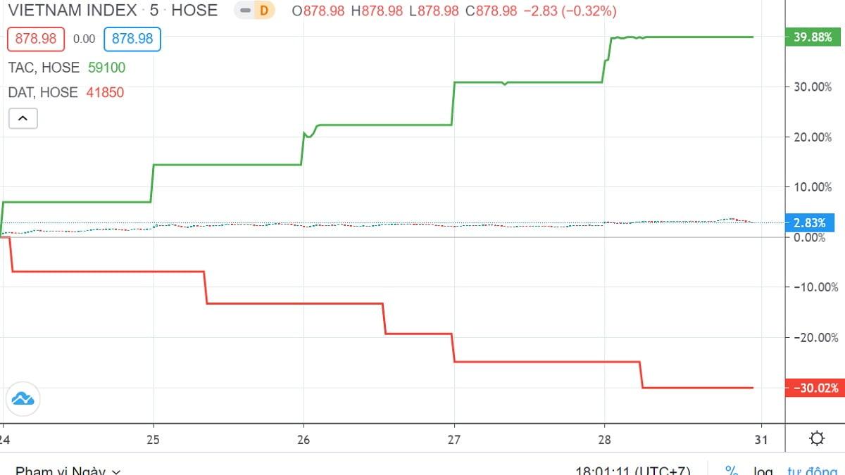 Top 10 cổ phiếu tăng, giảm giá mạnh nhất tuần 24 – 28/8