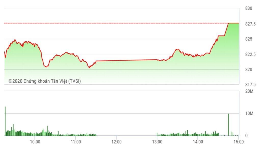 Chứng khoán ngày 4/8: VN-Index vượt mốc 825 điểm