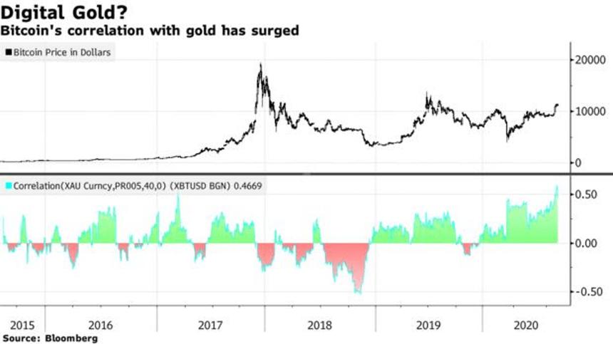 JPMorgan: Nhà đầu tư lớn tuổi mua vàng, trẻ hơn mua Bitcoin
