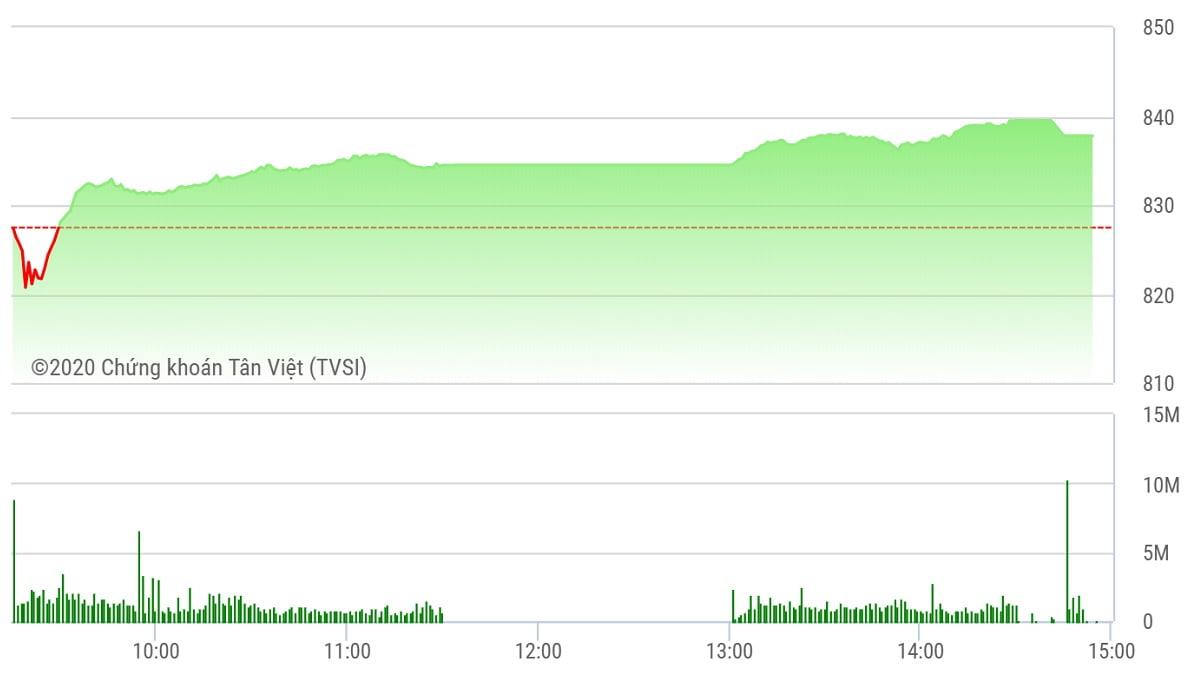 Chứng khoán ngày 5/8: Dòng tiền chảy mạnh, VN-Index tăng hơn 10 điểm