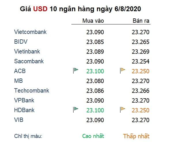 Tỷ giá ngày 6/8: Euro lập tiếp đỉnh mới cho 2 năm, USD giảm tiếp