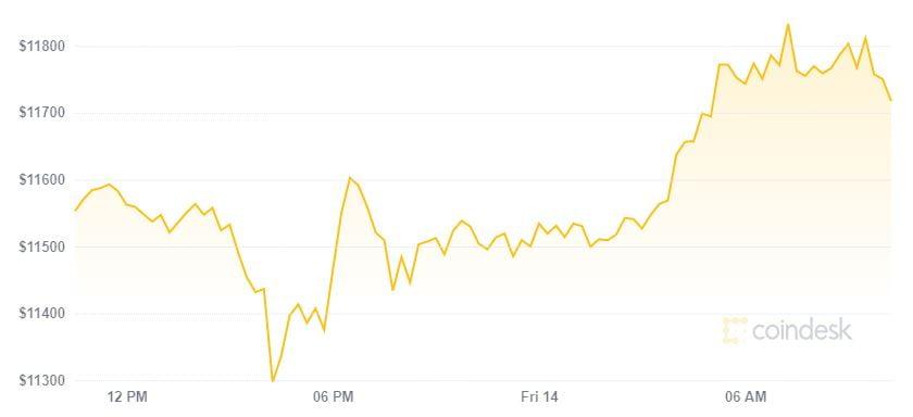 Thị trường tiền kỹ thuật số giữ đà tăng với tốc độ thấp