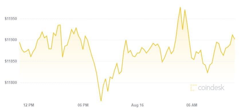 Bitcoin chới với ở ngưỡng 12.000 USD, Chainlink tiếp tục bùng nổ