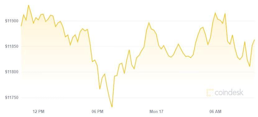 Bitcoin liên tục dịch chuyển, chờ cú hích lên 12.000 USD