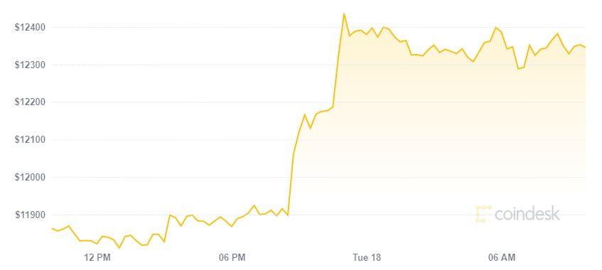 Động lực tăng tốt giúp Bitcoin phá vỡ 12.000 USD, đạt đỉnh năm