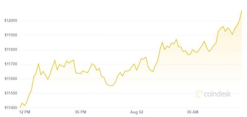 Cuộc nổi dậy của Ethereum và XPR tiếp tục, Bitcoin phá vỡ 12.000 USD