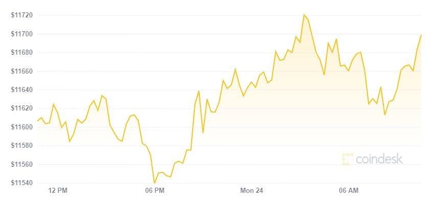 Thị trường phục hồi sau hai ngày cuối tuần lao đao