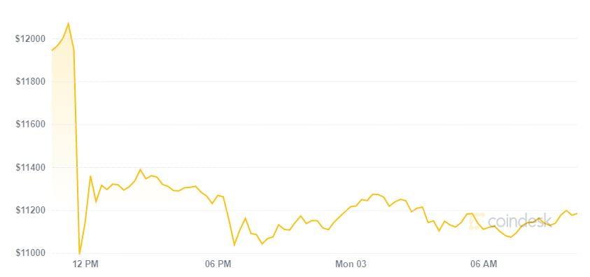 Chuỗi tăng giá kết thúc, thị trường trượt mạnh ngày đầu tuần