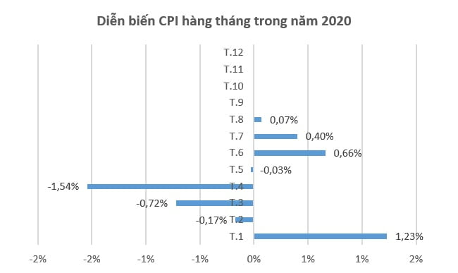 CPI bình quân 8 tháng tăng dưới 4%