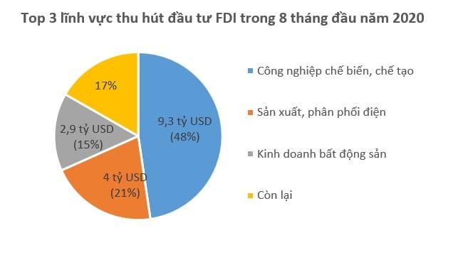 Vốn FDI đổ vào Việt Nam 19,5 tỷ USD trong 8 tháng
