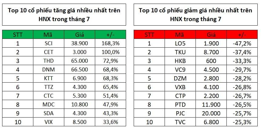 Top 10 cổ phiếu tăng, giảm giá mạnh nhất trong tháng 7