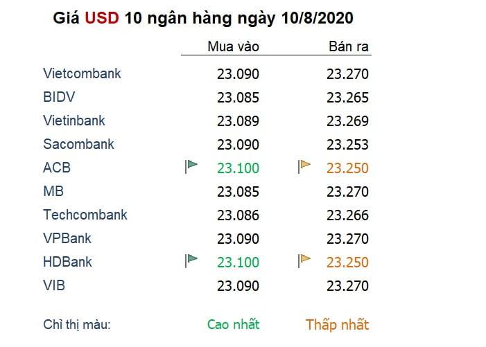 Tỷ giá ngày 10/8: USD 'vật lộn' để giữ đà tăng hiếm hoi gần đây