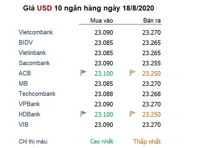 Tỷ giá ngày 18/8: USD giảm giá phiên thứ 5 liên tiếp