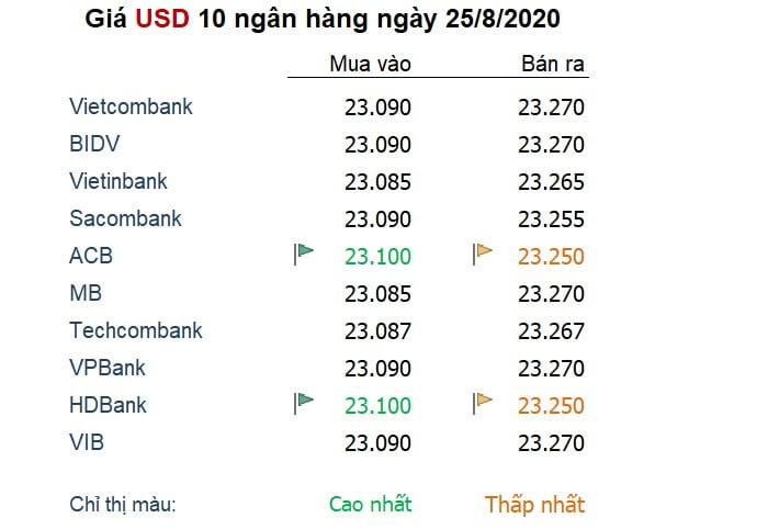 Tỷ giá ngày 25/8: Đồng USD yên tĩnh trước 'cơn bão' từ Fed