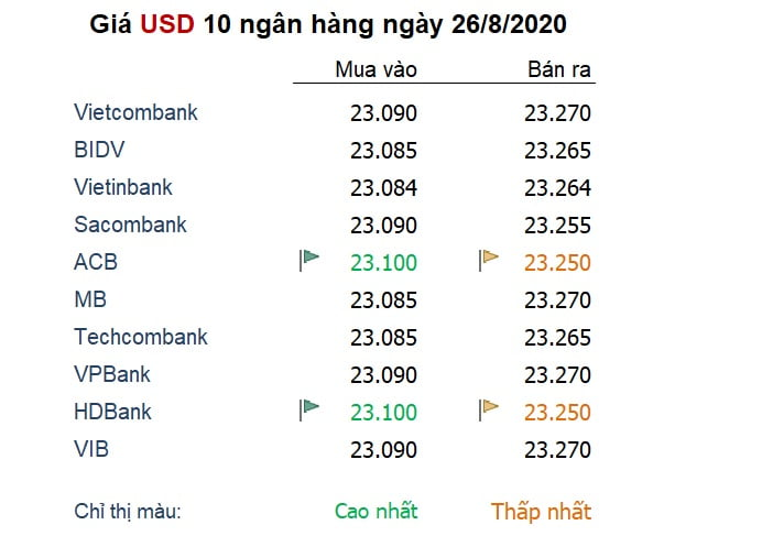 Tỷ giá ngày 26/8: Nhiều dự báo đà giảm giá mới của USD sắp xảy ra