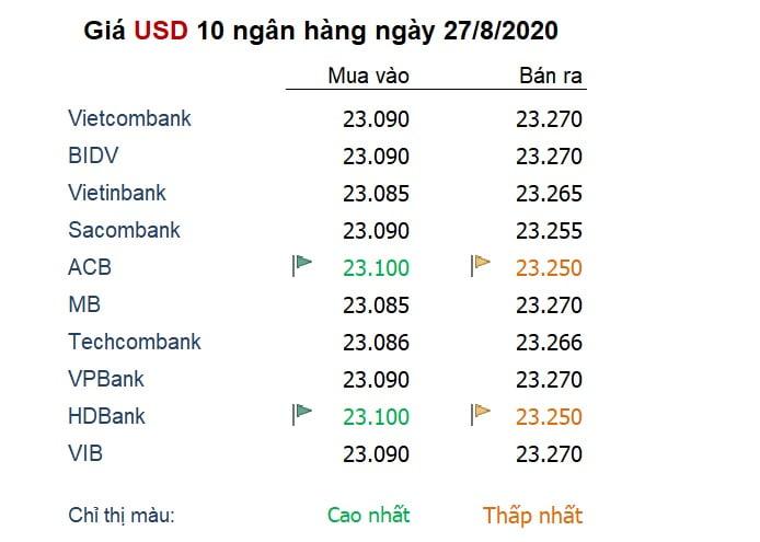 Tỷ giá ngày 27/8: Đồng USD giảm mạnh trước hội nghị chuyên đề của Fed