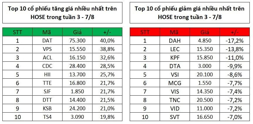 Top 10 cổ phiếu tăng, giảm giá mạnh nhất tuần đầu tháng 8