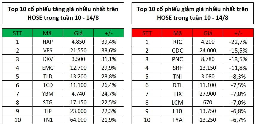 Top 10 cổ phiếu tăng, giảm giá mạnh nhất tuần 10 – 14/8