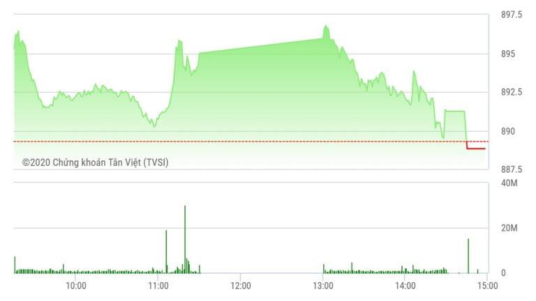 Chứng khoán ngày 10/9: Đột biến thanh khoản, VN-Index vẫn đỏ