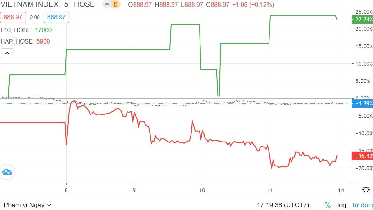 Top 10 cổ phiếu tăng, giảm giá mạnh nhất tuần 7 – 11/9