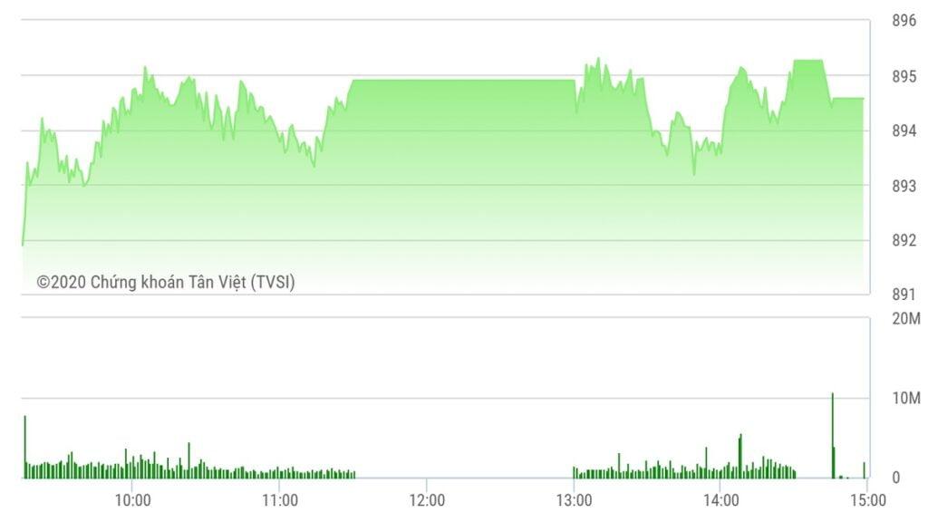 Chứng khoán ngày 14/9: Cổ phiếu bất động sản và xây dựng nổi sóng