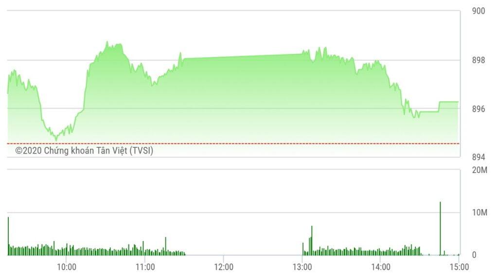 Chứng khoán ngày 15/9: Dòng tiền lớn giữ nhịp thị trường