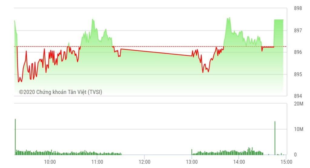 Chứng khoán ngày 16/9: VN-Index tăng phiên thứ 4 liên tiếp