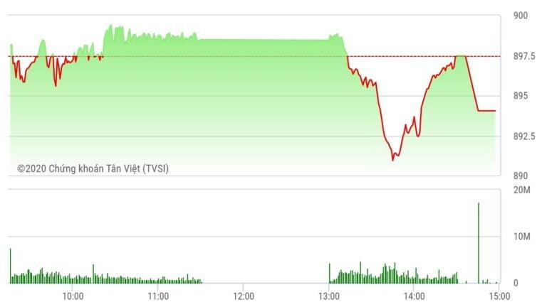 Chứng khoán ngày 17/9: Lực bán mạnh, VN-Index lùi về 894 điểm