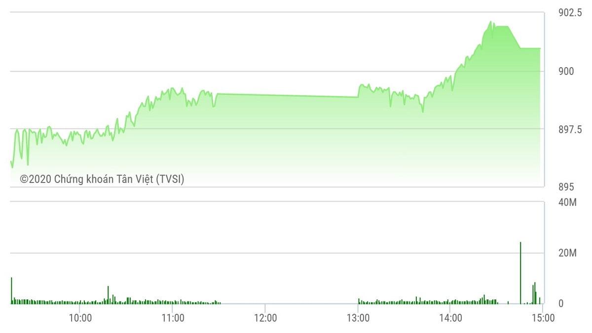 Chứng khoán ngày 18/9: VN-Index cán mốc 900 điểm