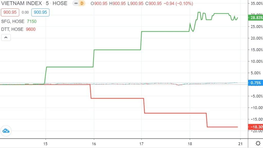 Top 10 cổ phiếu tăng, giảm giá mạnh nhất tuần 14 – 18/9