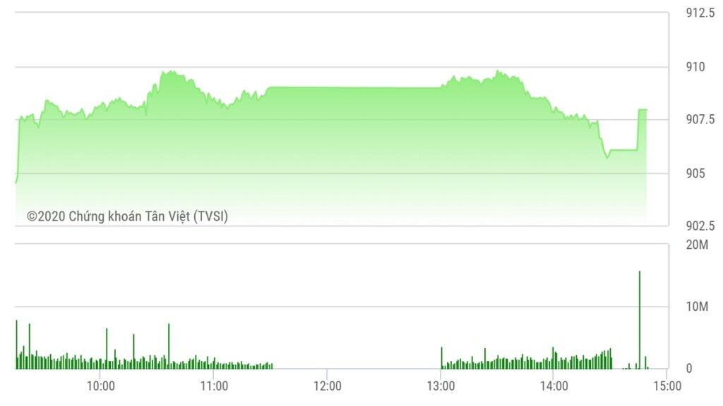 Chứng khoán ngày 21/9: VN-Index tiệm cận mốc 910 điểm