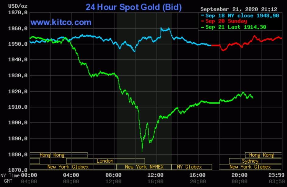 Giá vàng ngày 22/9: Lần đầu mất mốc 1.900 USD/ounce sau 2 tháng