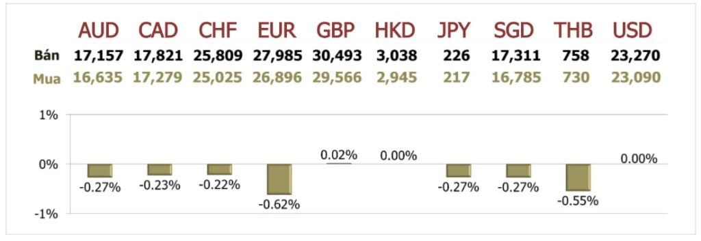 Tỷ giá ngày 16/9: Đồng USD vọt lên đỉnh 1,5 tháng
