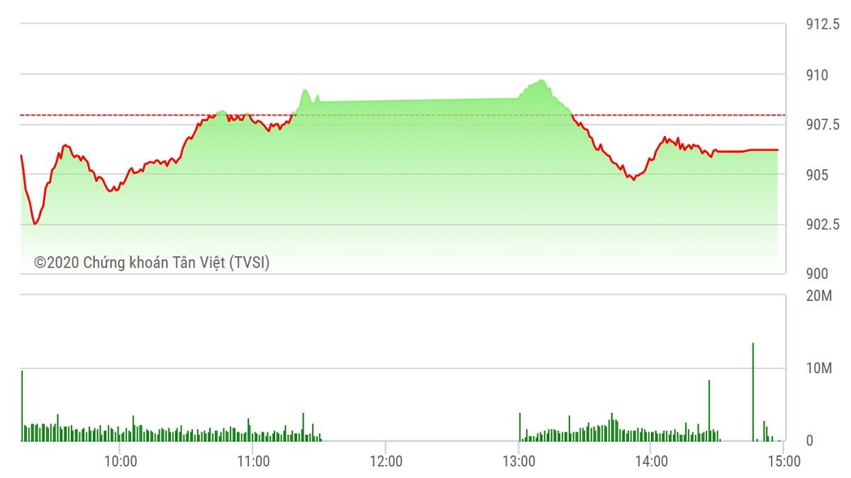 Chứng khoán ngày 22/9: VN-Index lại gục ngã tại vùng 910 điểm