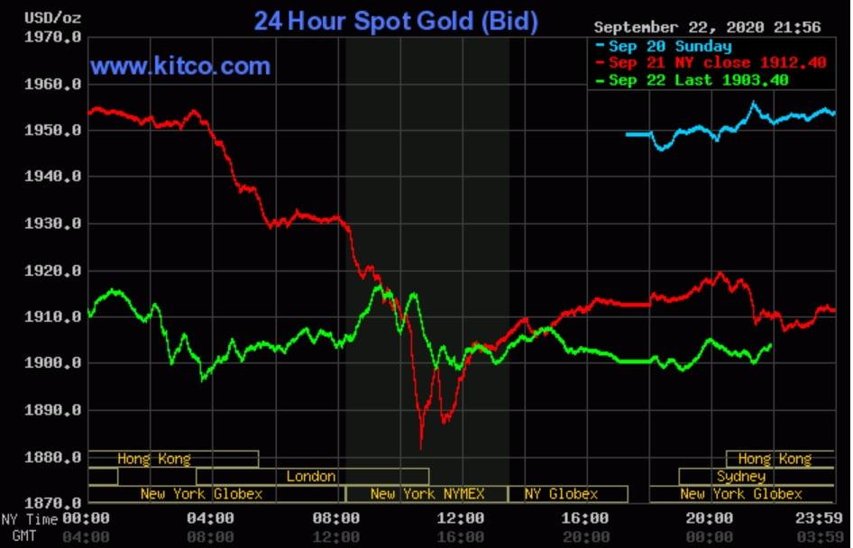 Giá vàng ngày 23/9: Khó tăng khi đồng USD 'chắn ngang đường'