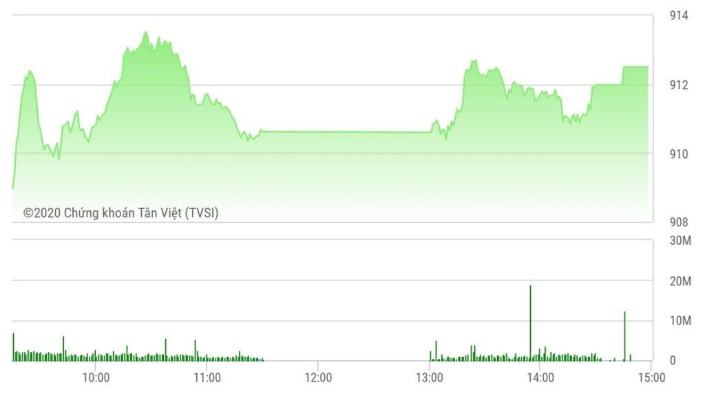 Chứng khoán ngày 23/9: Ngân hàng hút tiền, VN-Index vững mốc 910 điểm