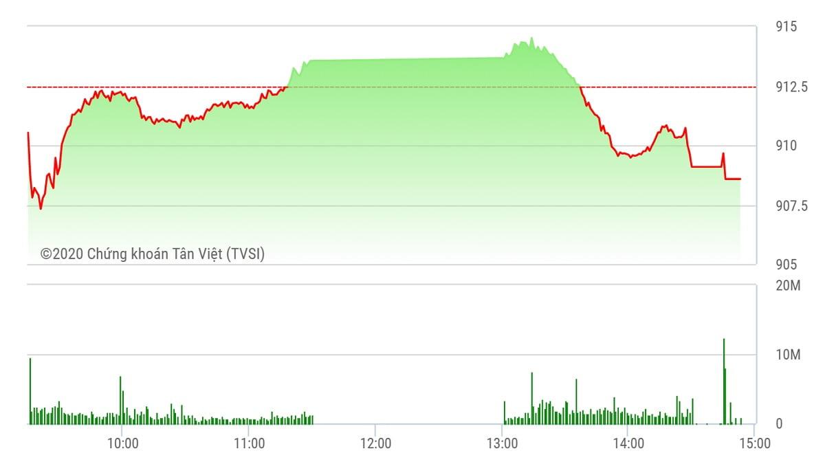 Chứng khoán ngày 24/9: OGC nổi sóng lớn, VN-Index mất mốc 910 điểm