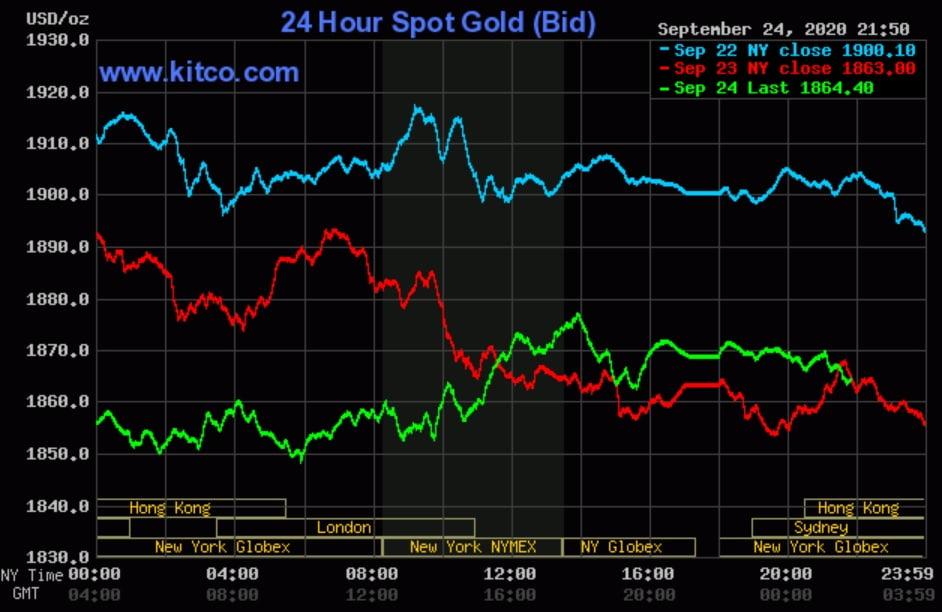Giá vàng ngày 25/9: Hồi nhẹ khi USD đứt mạch tăng