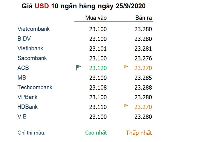 Tỷ giá ngày 25/9: Đồng USD sắp đạt mức tăng tuần lớn nhất nửa năm