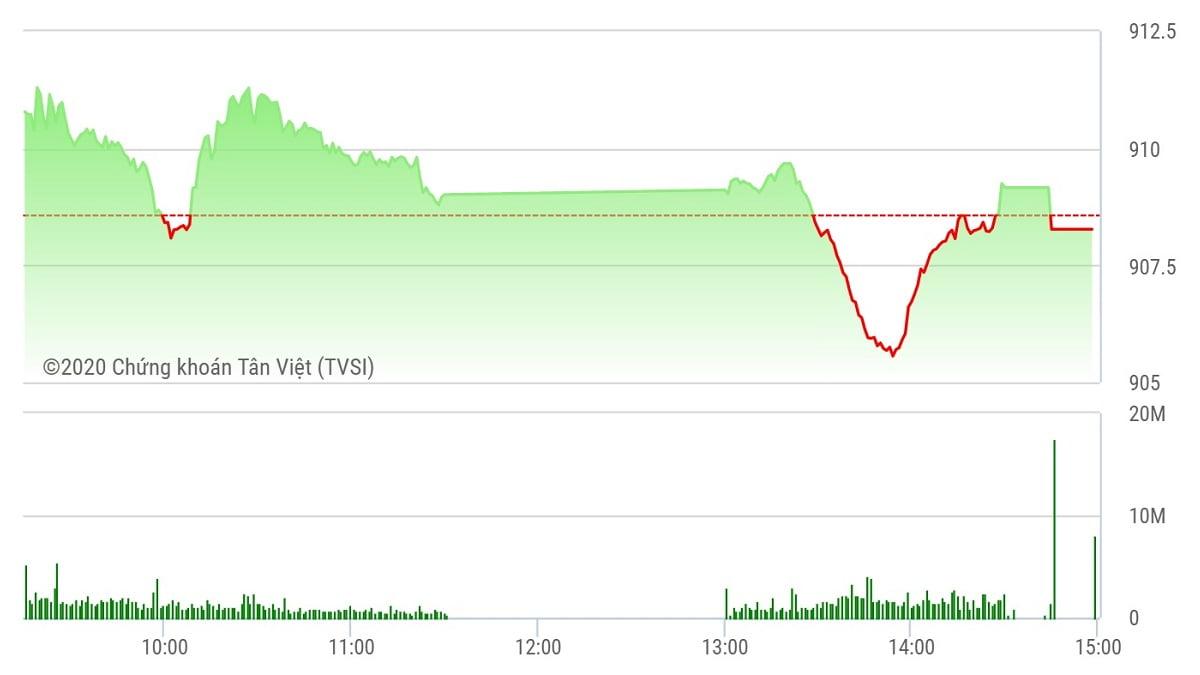 Chứng khoán ngày 25/9: VN-Index trượt chân, STB nổi sóng