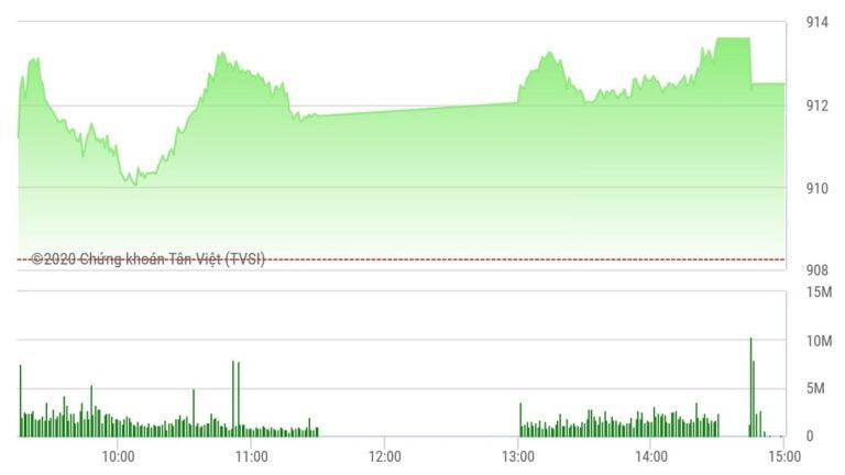 Chứng khoán ngày 28/9: Dòng tiền chảy mạnh, VN-Index lấy lại đà tăng