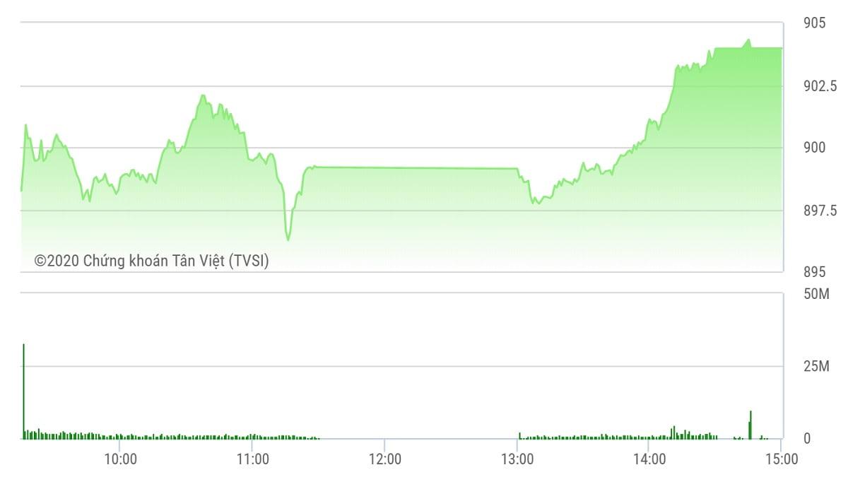 Chứng khoán ngày 3/9: HDB góp phần đưa VN-Index vượt 900 điểm